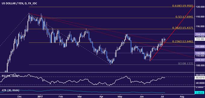 USD/JPY Strategy: Major Trend Change in Progress?