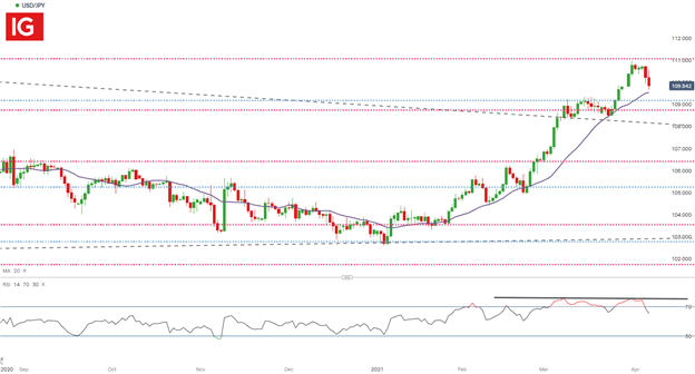 USD/JPY Forecast: Dollar Yen Rate Reacts to Critical Resistance