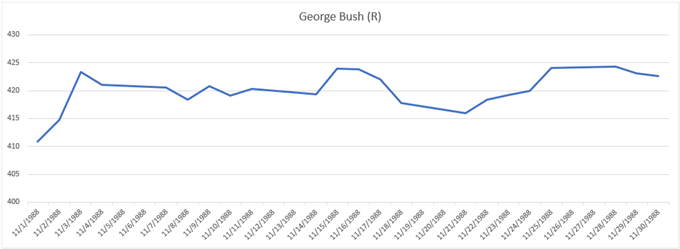 Performance del grafico del prezzo dell'oro durante le elezioni del 1988 George Bush