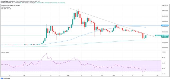 Bitcoin (BTC) Analysis: Dead Cat Bounce After Death Cross, or New Bull Market?
