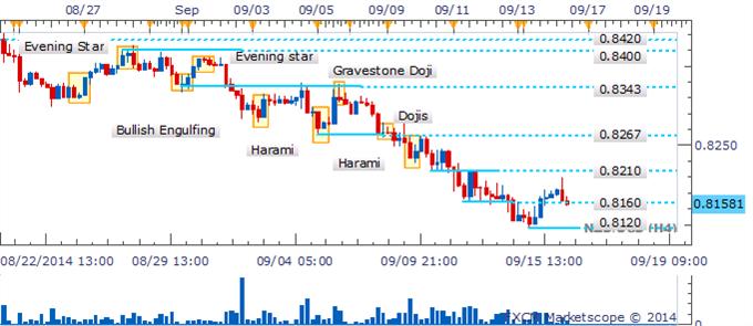 NZD/USD Recuperación cuestionable mientras Piercing Line espera confirmación