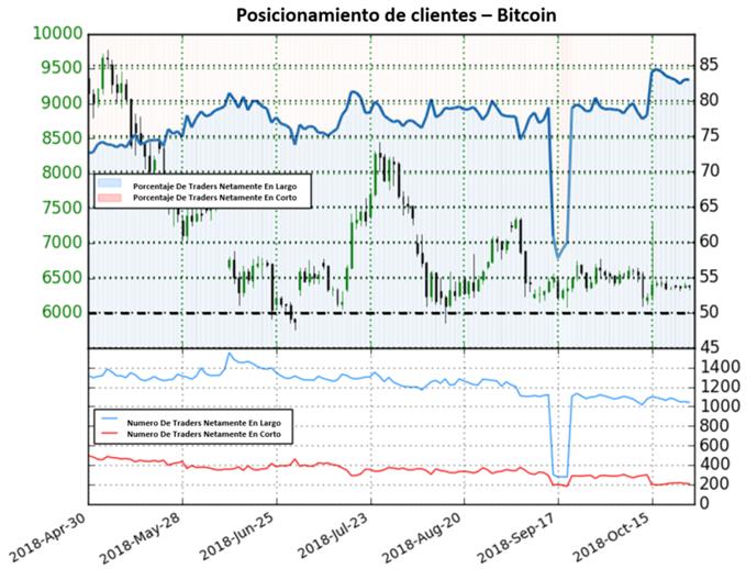 Bitcoin extiende sesgo de mercado mixto