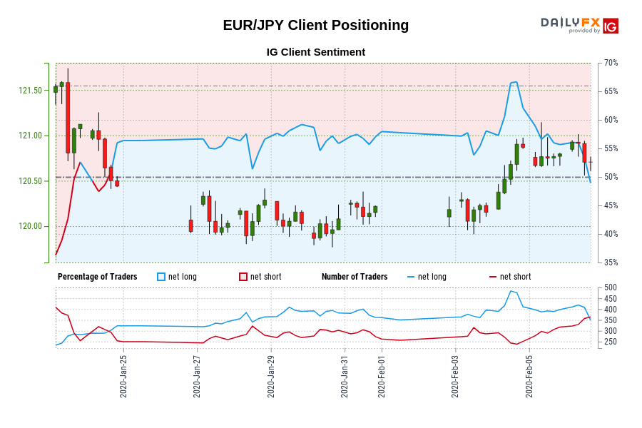 EUR/JPY IG Client Sentiment: Our data shows traders are now net-short EUR/JPY for the first time since Jan 24, 2020 when EUR/JPY traded near 120.44.