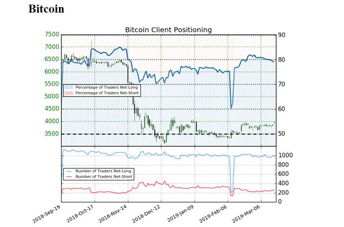 Sentiment idicator on Bitcoin prices