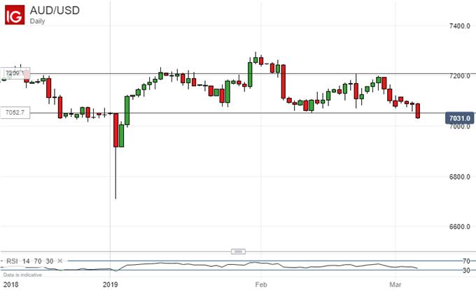 Downtrend Broken. Australian Dollar Vs US Dollar, Daily Chart.