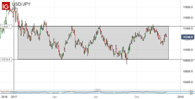 Japanese Yen Technical Analysis: Leave USD/JPY Alone For Now