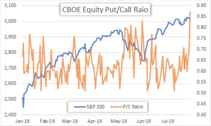 cboe put call ratio S&P 500