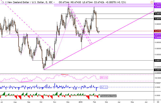 NZD/USD Support May Be Tested on RBNZ, Nikkei 225 Eyes Trend Line
