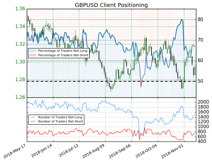 GBP/USD Sentiment is Unable to Provide a Clear direction