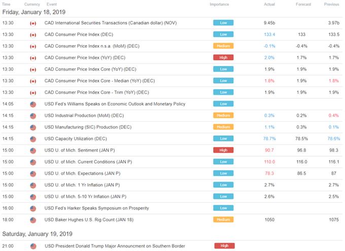 US Trading Session Economic Calendar