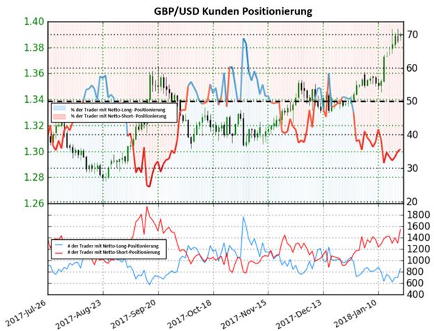 GBP/USD: Nach dem Sentiment könnte das Pfund seine Bullenrallye fortsetzen