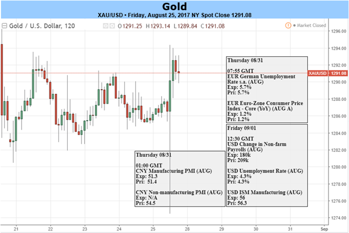 Gold Prices Press Higher as Yellen Remains Mute on Policy- NFP on Tap
