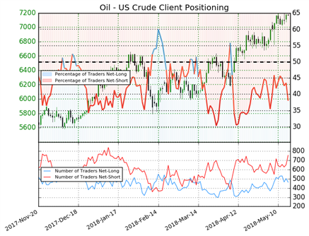 US AM Digest: Oil Prices Rise to $80 for the First Time Since 2014