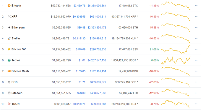 Bitcoin, Ethereum, Ripple: Markets Crash to Fresh Yearly Lows