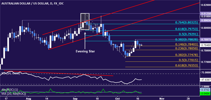 AUD/USD Technical Analysis: Down Trend Resumption in the Works?