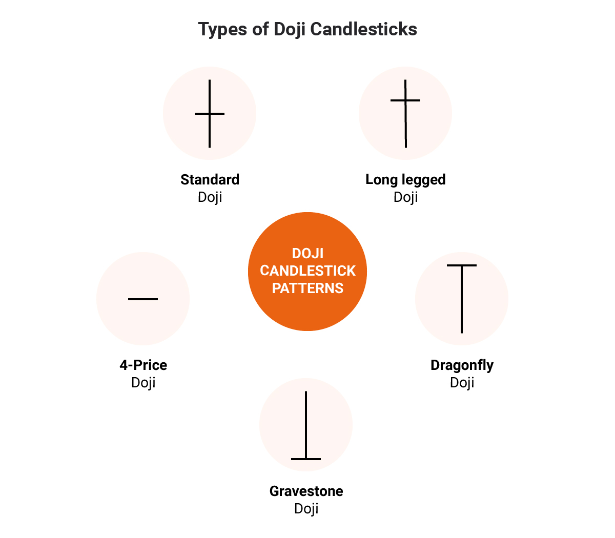 Top 5 Types of Doji Candlesticks
