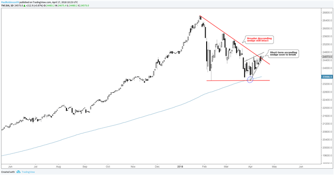 dow daily with wedges
