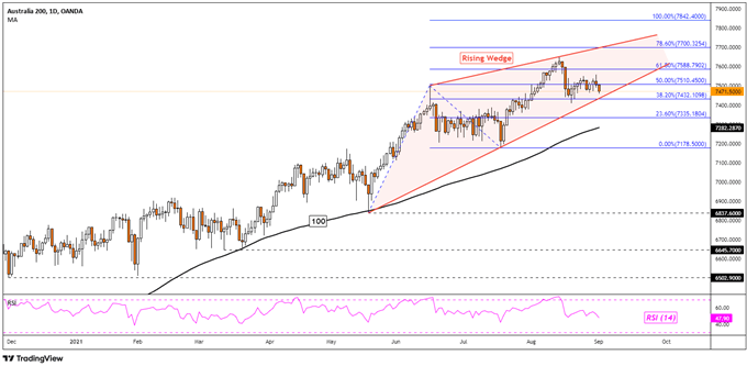 Dow Jones Ends Solid Month on a Downbeat as ASX 200 Focuses on a Rising Wedge