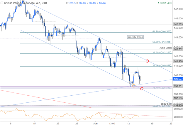 GBP/JPY 240min Chart