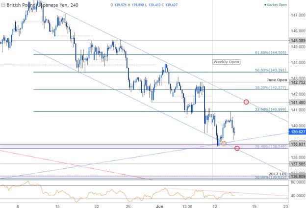GBP/JPY 240 Min. Chart