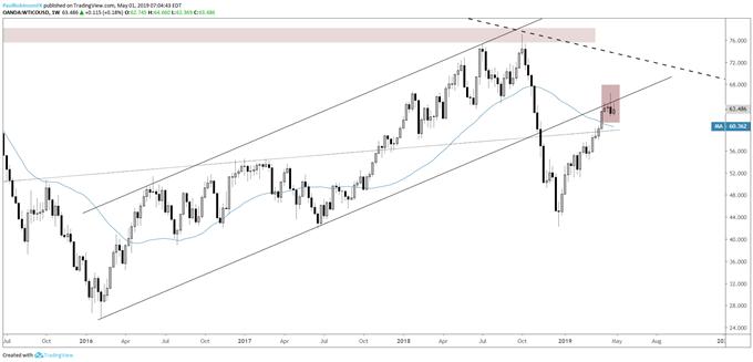 Crude oil weekly chart, reversal around slope