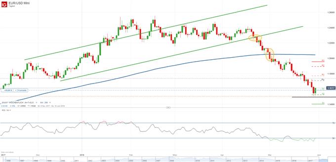 DAX, EURUSD, Forex, Italienkrise, Gold, Rohöl - Marktüberblick|DailyFX