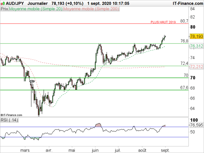 Analyse technique AUD/JPY