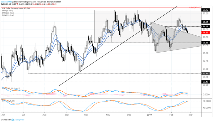 US Dollar Price Erosion Yet to Return into Triangle; Key Brexit Date Set