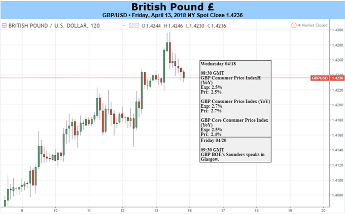 GBP: Heavyweight UK Data Will Steer Sterling Next Week