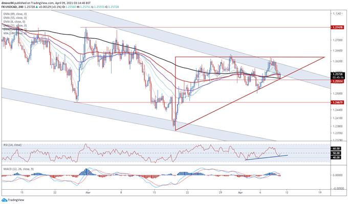 Pronóstico del dólar canadiense: resistencia de la encuesta USD / CAD con datos de empleos disponibles