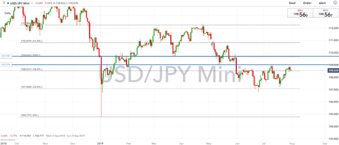 US Dollar Outlook: GBPUSD, USDJPY FOMC Set-Ups
