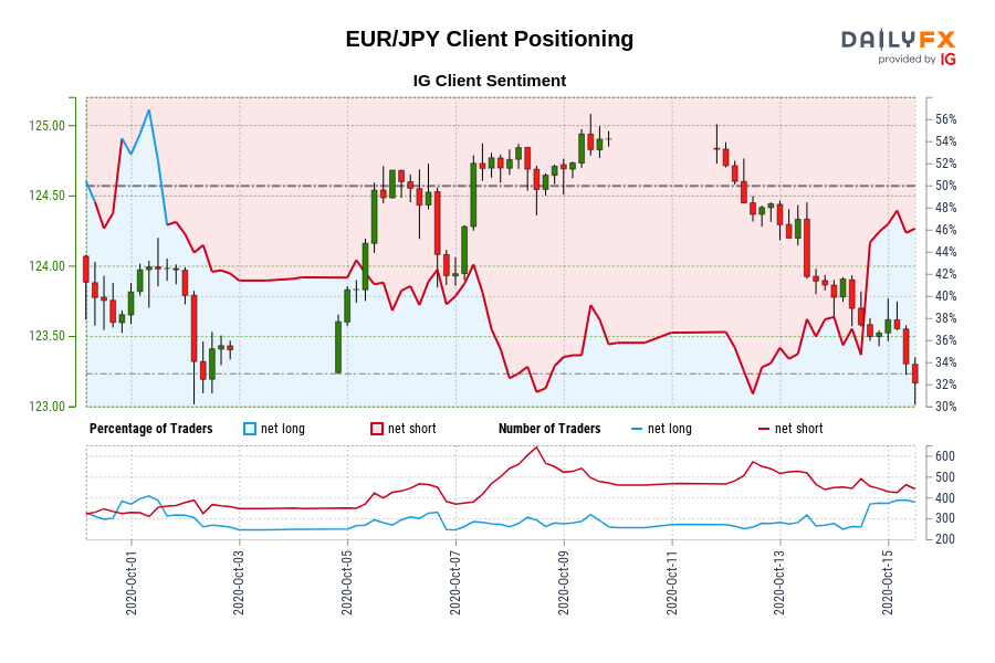 Photo of Our data shows traders are now net long EUR / JPY for the first time since October 1, 2020, when EUR / JPY traded near 123.97.