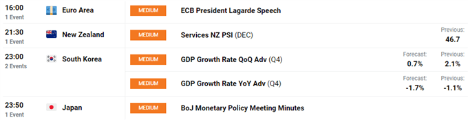 US Dollar Steady, Euro Slips, GBP Benefits From Vaccine Success  - US Market Open