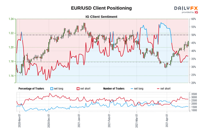 Euro Technical Analysis: EUR/USD, EUR/JPY Eyeing Push to Higher Highs