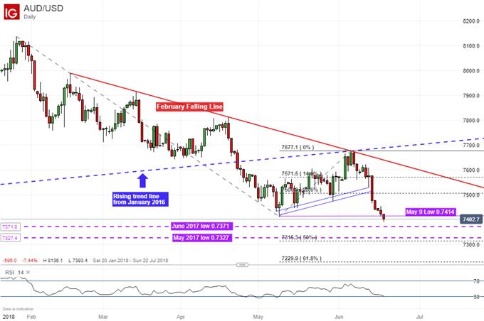 AUD/USD Daily Chart: RBA Minutes, Chinese tariffs