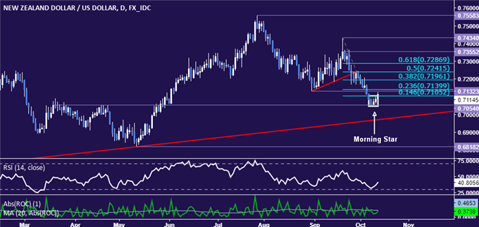 NZD/USD Technical Analysis: NZ Dollar Ready to Turn Higher Again?