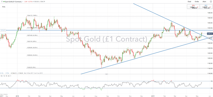 Gold Prices Post Breakout of Downtrend from 2019 Peak