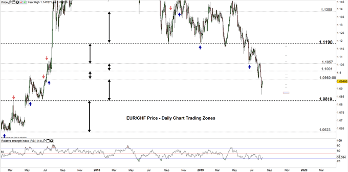EURCHF price daily chart 07-08-19 Zoomed out