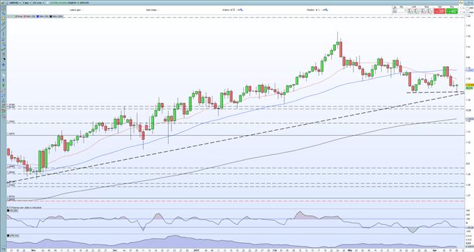 British Pound (GBP) Fundamentals Remain Positive Despite Sterling Drifting Lower