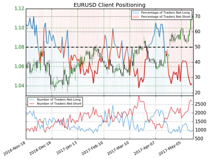 Euro Selloff Sets Opportunity for Bullish Run