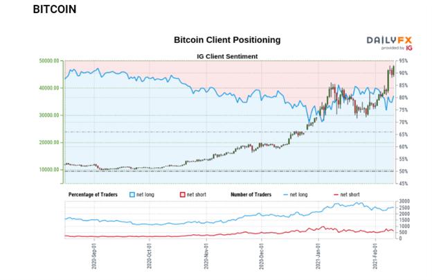 Bitcoin (BTC/USD) Breaks to New Highs as Twitter, Uber Follow Tesla