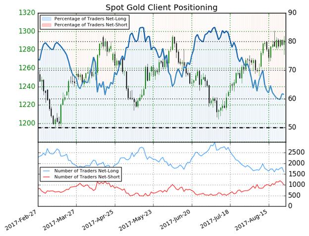 US Dollar Tanks Taking EUR/USD Near 2017 Highs, Gold Price Jumps