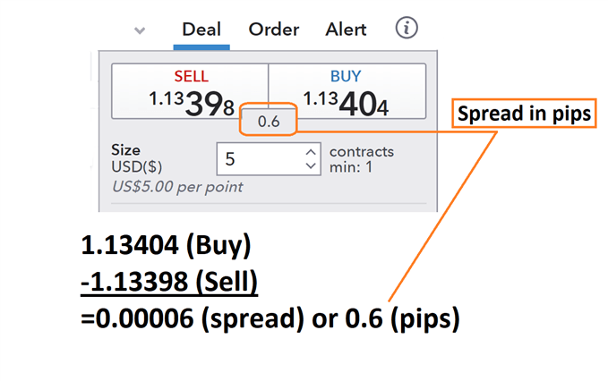What is Forex Spread