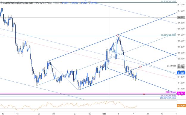 مخطط أسعار زوج العملات الدولار الأسترالي مقابل الين الياباني AUD/JPY - الإطار الزمني الذي يبلغ 120 دقيقة
