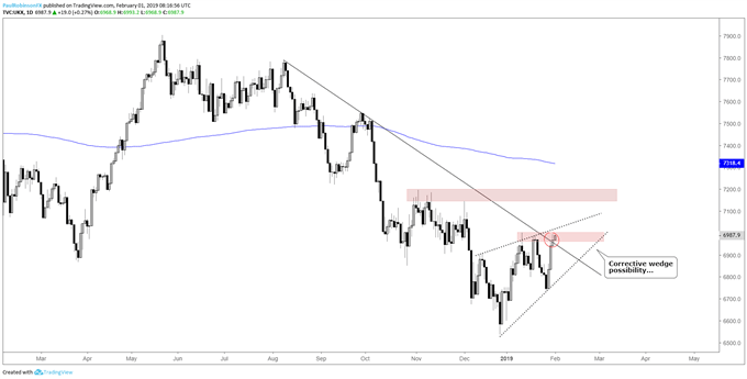 FTSE daily chart, resistance, possible corrective wedge
