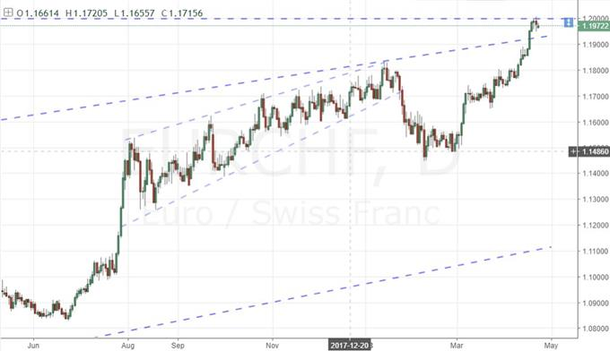 Daily Chart of EUR/CHF