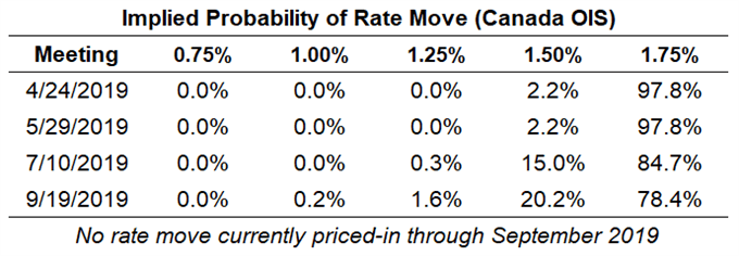 bank of canada rate expectations, boc rate odds