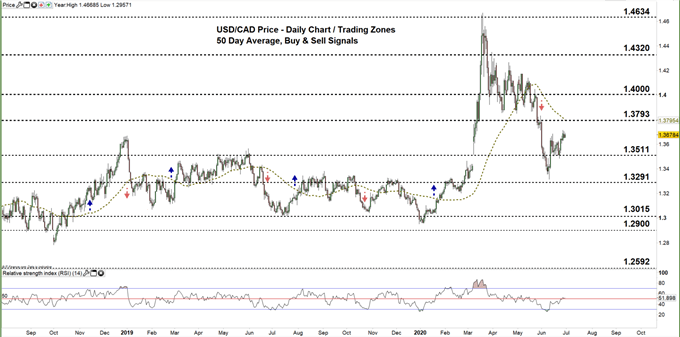 usdcad daily price chart 30-06-20 Zoomed out
