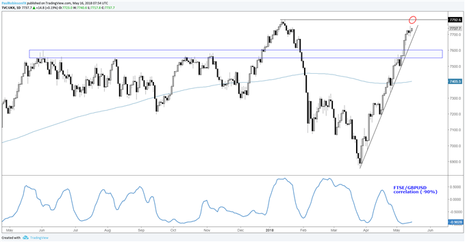 FTSE daily chart with GBP correlation