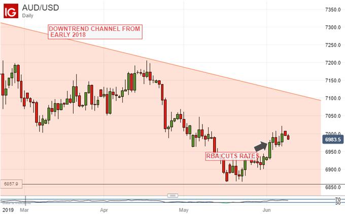 Australian Dollar Vs Dollar, Daily Chart